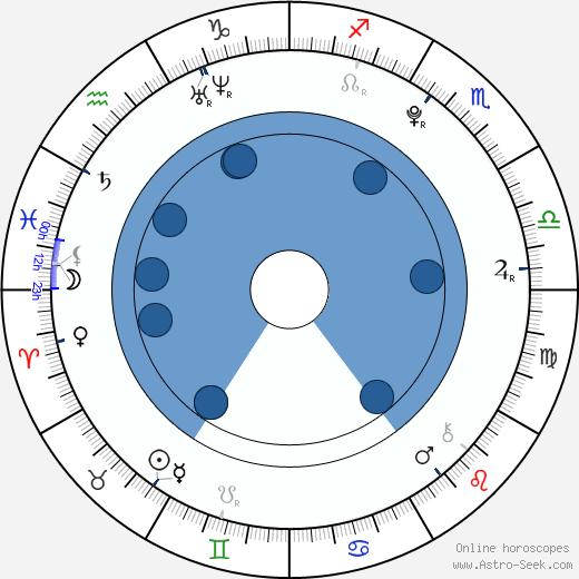 Ji-eun Lee wikipedia, horoscope, astrology, instagram