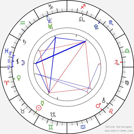 Ji-eun Lee birth chart, Ji-eun Lee astro natal horoscope, astrology
