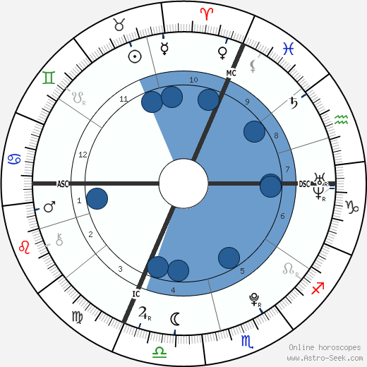 Laëtitia Perrais wikipedia, horoscope, astrology, instagram