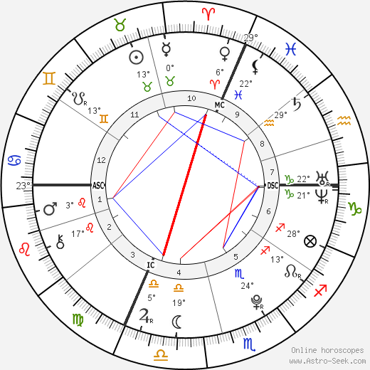 Laëtitia Perrais birth chart, biography, wikipedia 2019, 2020