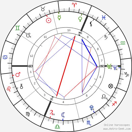 Laëtitia Perrais день рождения гороскоп, Laëtitia Perrais Натальная карта онлайн