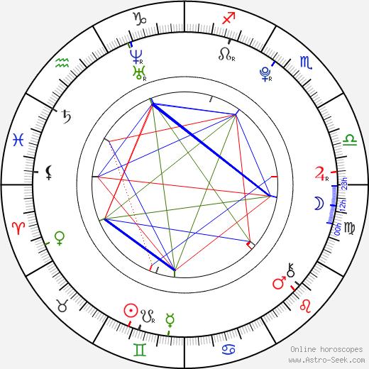 Maika Monroe astro natal birth chart, Maika Monroe horoscope, astrology