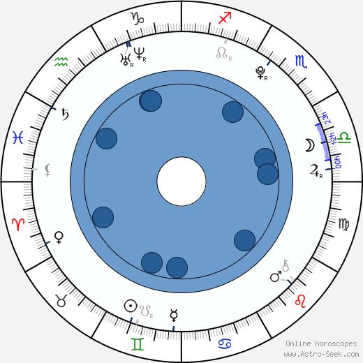 Martin Fiala wikipedia, horoscope, astrology, instagram