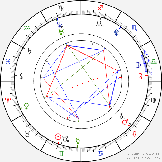 Martin Fiala birth chart, Martin Fiala astro natal horoscope, astrology