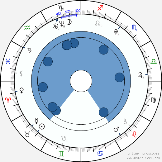 Mirai Shida wikipedia, horoscope, astrology, instagram