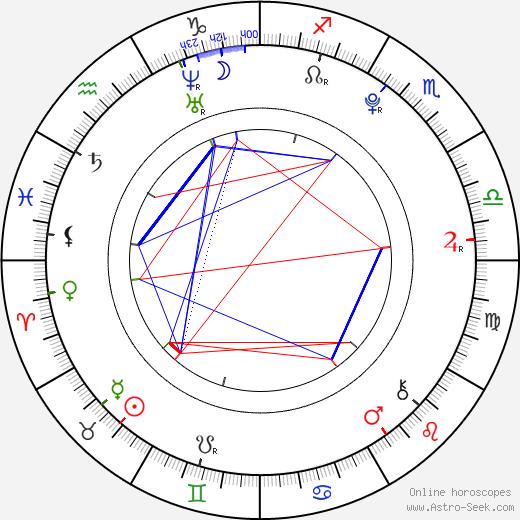 Mirai Shida birth chart, Mirai Shida astro natal horoscope, astrology