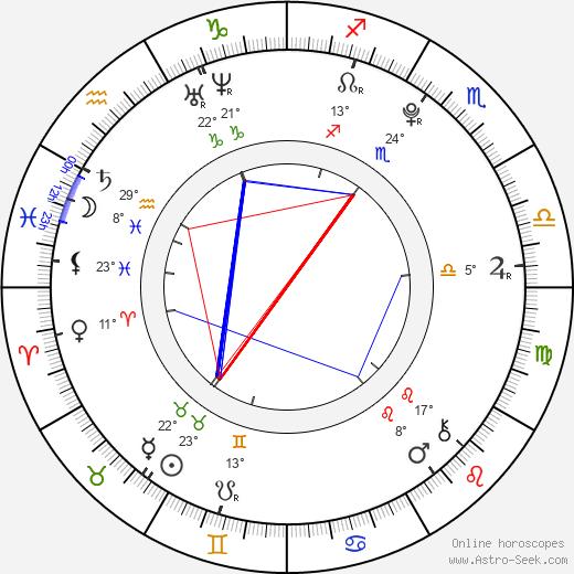 Miranda Cosgrove birth chart, biography, wikipedia 2019, 2020