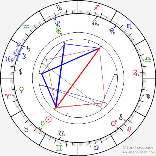 Miranda Cosgrove astro natal birth chart, Miranda Cosgrove horoscope, astrology