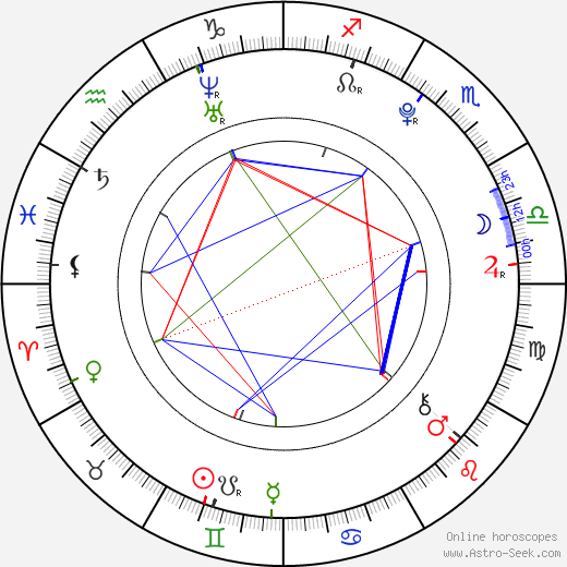 Park Seong Min astro natal birth chart, Park Seong Min horoscope, astrology