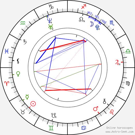 So Hee Yoon birth chart, So Hee Yoon astro natal horoscope, astrology