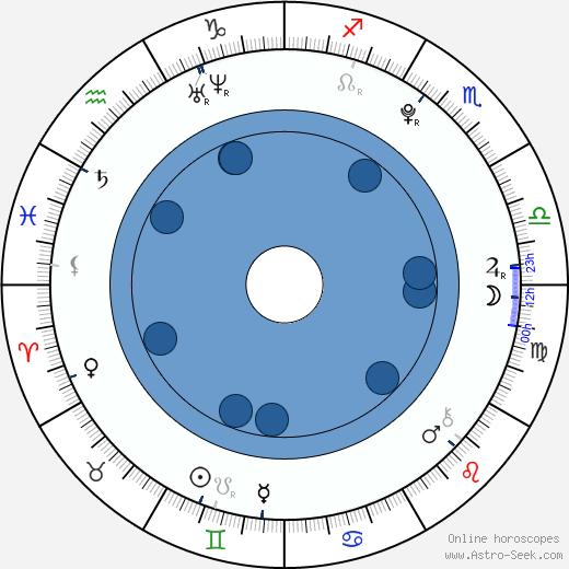 Sota Fukushi wikipedia, horoscope, astrology, instagram