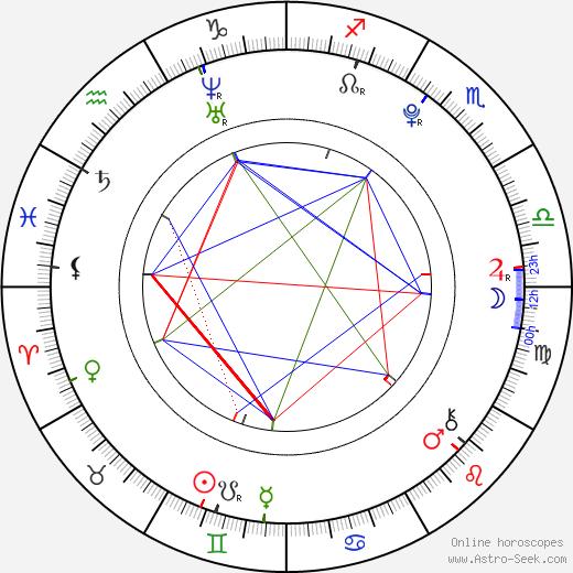 Sota Fukushi birth chart, Sota Fukushi astro natal horoscope, astrology