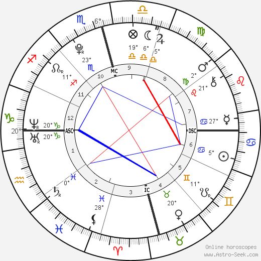 Ariana Grande birth chart, biography, wikipedia 2019, 2020