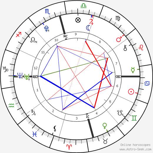Ariana Grande Astro Natal Birth Chart Horoscope Astrology