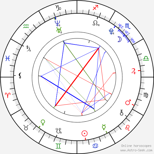 George Sampson astro natal birth chart, George Sampson horoscope, astrology