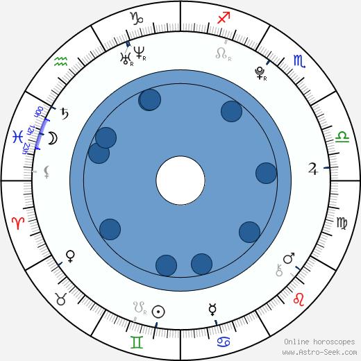 Jan Formánek wikipedia, horoscope, astrology, instagram