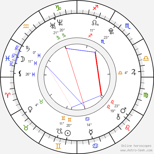 Jan Formánek birth chart, biography, wikipedia 2019, 2020