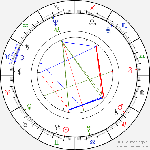 Jan Formánek astro natal birth chart, Jan Formánek horoscope, astrology