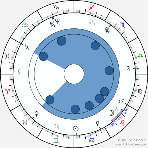 Kristýna Stýblová wikipedia, horoscope, astrology, instagram