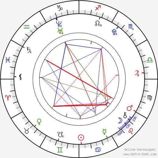 Kristýna Stýblová astro natal birth chart, Kristýna Stýblová horoscope, astrology