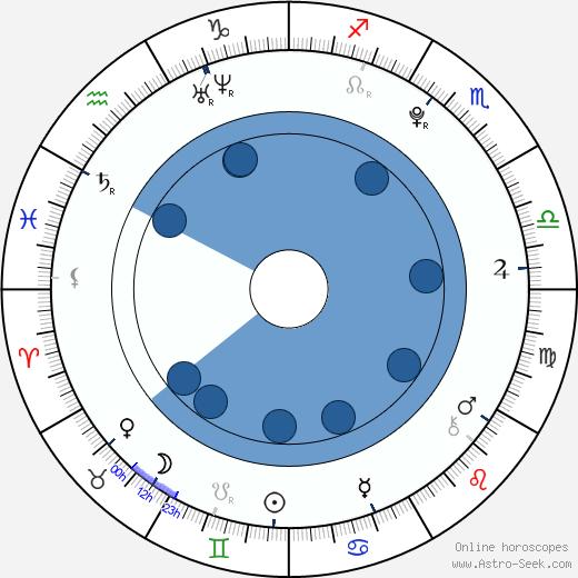 Magdalena Berus wikipedia, horoscope, astrology, instagram
