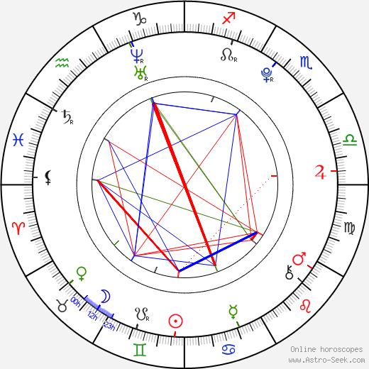 Magdalena Berus birth chart, Magdalena Berus astro natal horoscope, astrology
