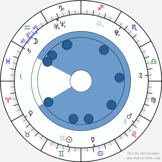 Martin Kurz martin kurz astro birth chart horoscope date of birth