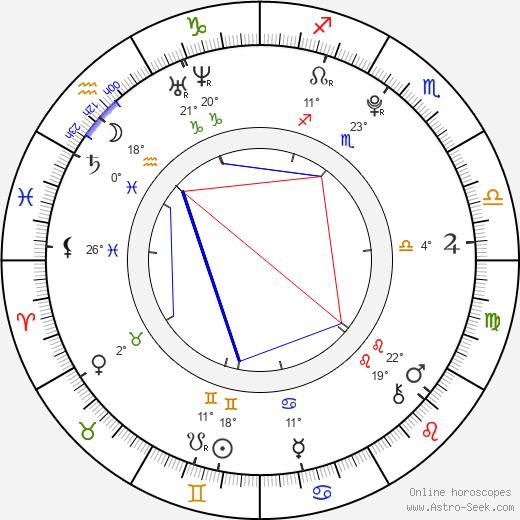 Martin Kurz birth chart, biography, wikipedia 2019, 2020