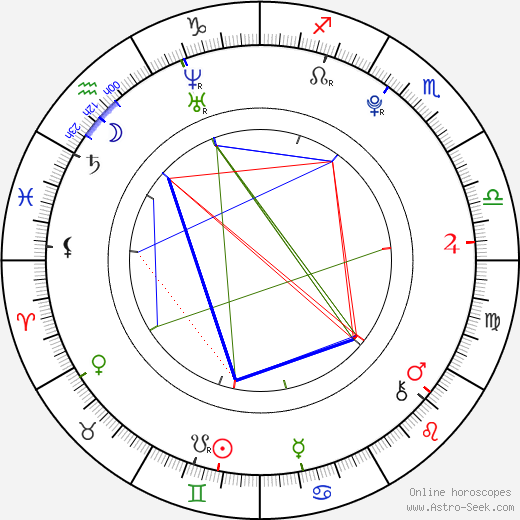 Martin Kurz astro natal birth chart, Martin Kurz horoscope, astrology