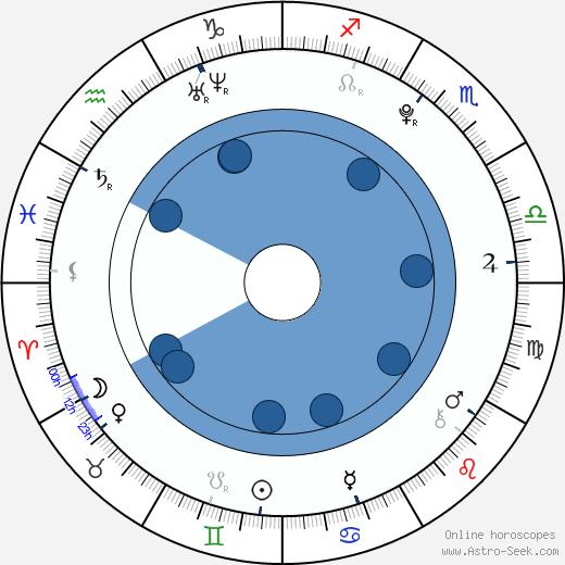 Sarah Coulaud wikipedia, horoscope, astrology, instagram
