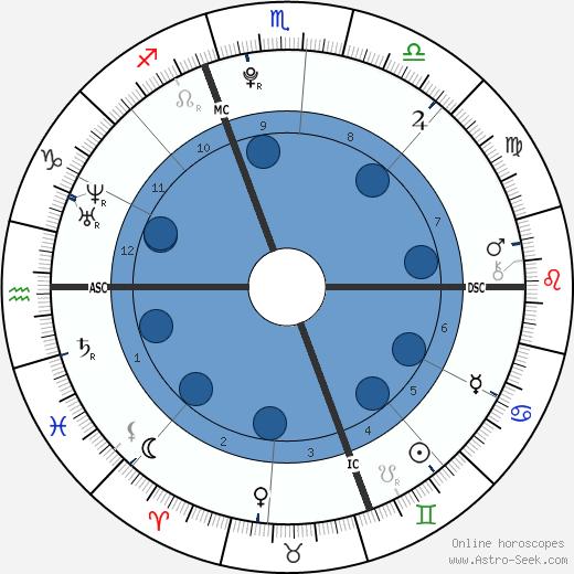 Sarah Peralta wikipedia, horoscope, astrology, instagram