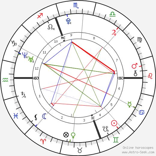 Sarah Peralta день рождения гороскоп, Sarah Peralta Натальная карта онлайн