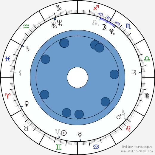 Sean Berdy Birth Chart Horoscope, Date of Birth, Astro