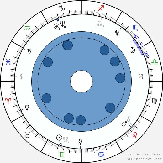 Teal Conrad wikipedia, horoscope, astrology, instagram