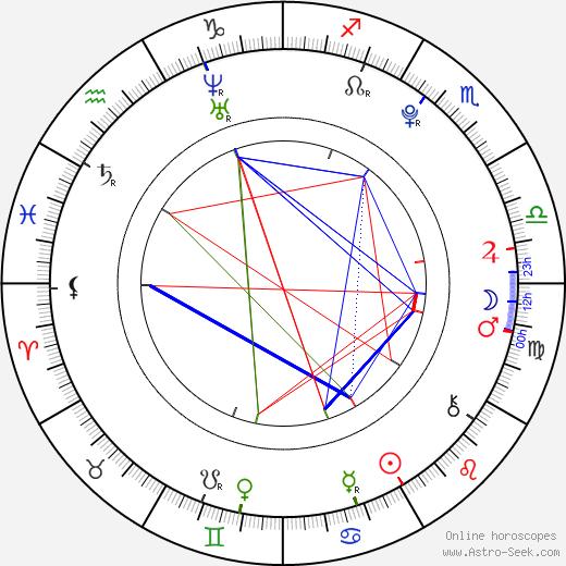 Daikiri birth chart, Daikiri astro natal horoscope, astrology