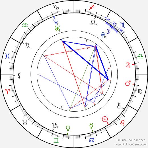 Dominika Košťálová birth chart, Dominika Košťálová astro natal horoscope, astrology
