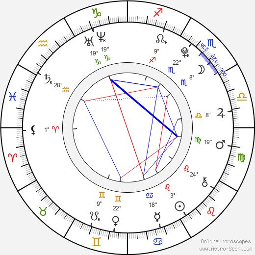 Elizabeth Gillies birth chart, biography, wikipedia 2019, 2020