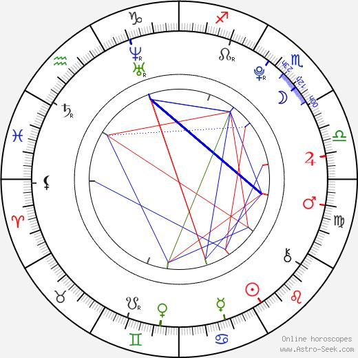 Elizabeth Gillies astro natal birth chart, Elizabeth Gillies horoscope, astrology