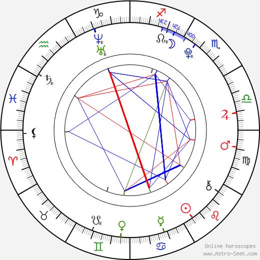Hannah Lochner birth chart, Hannah Lochner astro natal horoscope, astrology