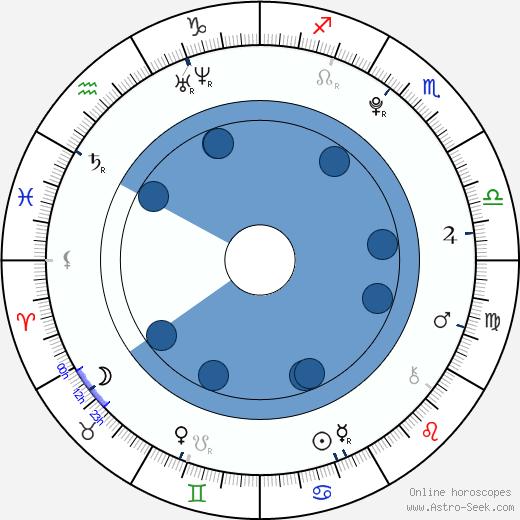 Hugo Conzelmann wikipedia, horoscope, astrology, instagram