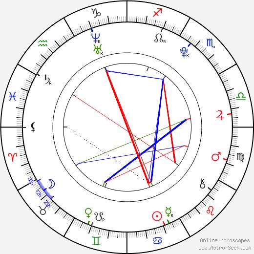 Hugo Conzelmann birth chart, Hugo Conzelmann astro natal horoscope, astrology