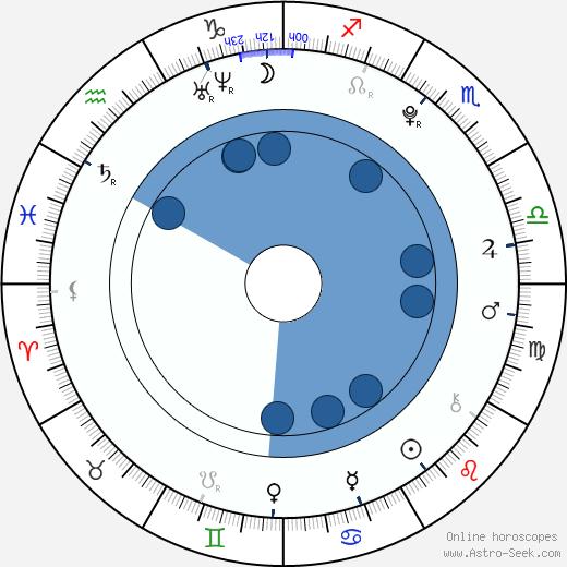 Katie Cecil wikipedia, horoscope, astrology, instagram