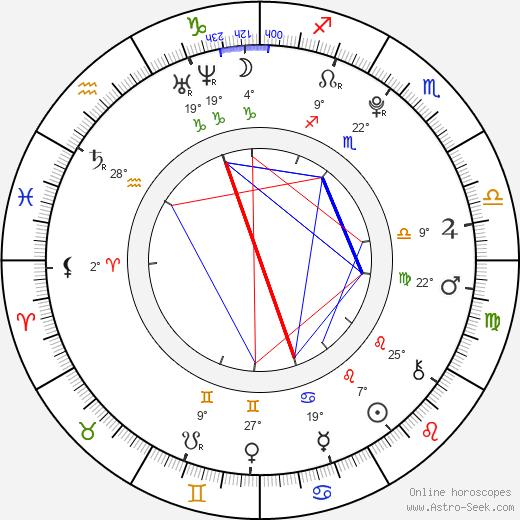 Katie Cecil birth chart, biography, wikipedia 2020, 2021