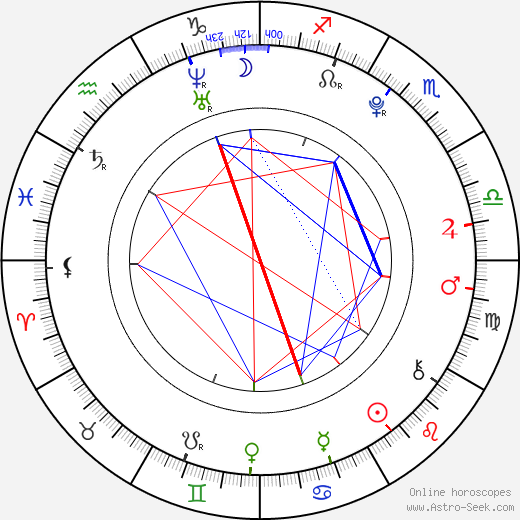 Katie Cecil birth chart, Katie Cecil astro natal horoscope, astrology