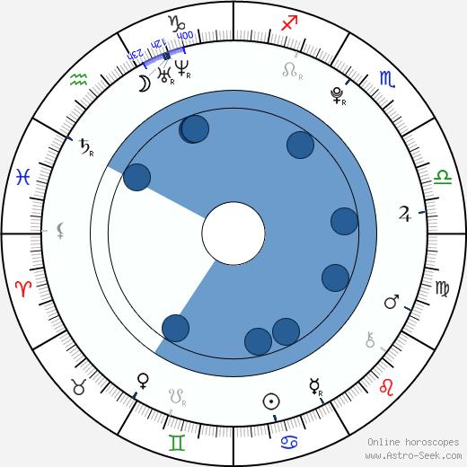 Luke Adams wikipedia, horoscope, astrology, instagram
