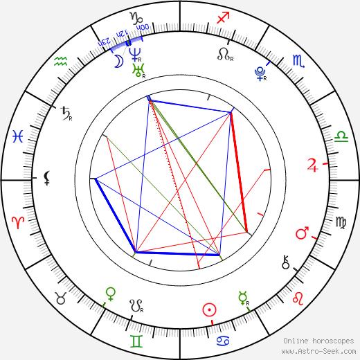 Luke Adams день рождения гороскоп, Luke Adams Натальная карта онлайн