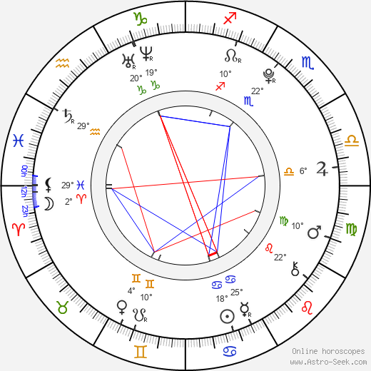Martin Kovář birth chart, biography, wikipedia 2019, 2020