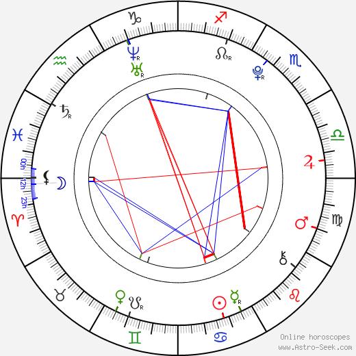 Martin Kovář astro natal birth chart, Martin Kovář horoscope, astrology