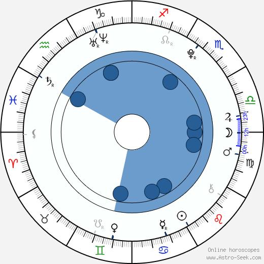 Masam Holden wikipedia, horoscope, astrology, instagram