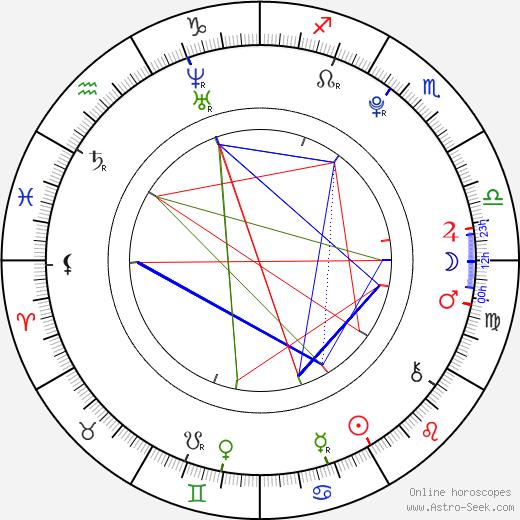 Masam Holden день рождения гороскоп, Masam Holden Натальная карта онлайн
